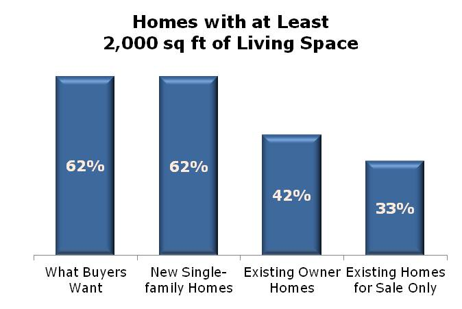 New Homes Provide the Living Space Buyers Want