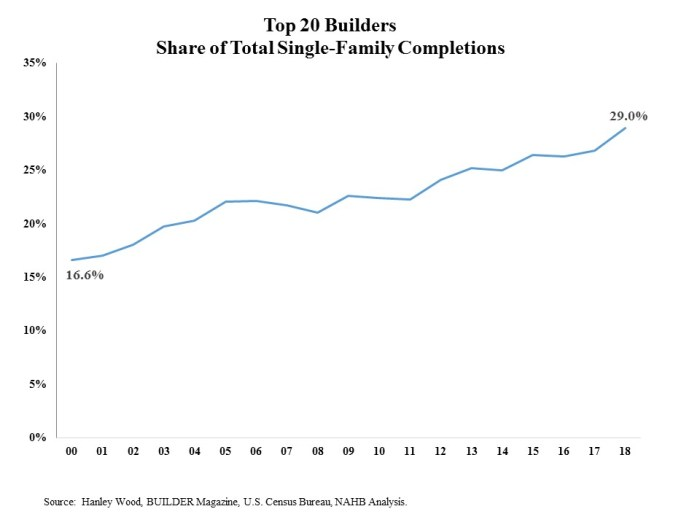 Big Builders Continue to Gain Market Share