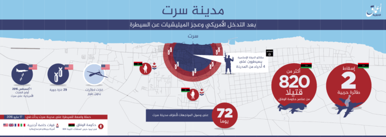 16 Aug 2014 Amaq ISIS claims to still control four neighborhoods in Sirte