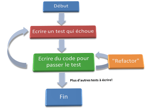 Etapes du TDD