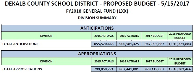 DeKalb Schools fy2018 proposed budget