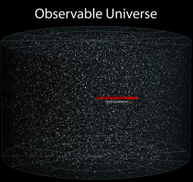 And here it is. Here's everything in the observable universe, and here's your place in it. Just a tiny little ant in a giant jar.