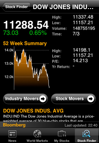 bloomberg iphone app review