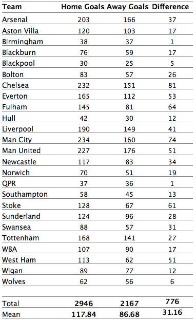 Table 1: Home Goals v Away Goals, PL teams from 2009/10 to 2013/14