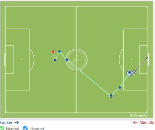 Build-up to James McCarthy's goal.