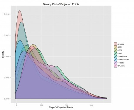 Calculate projections