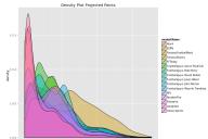 Density-Plot