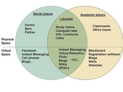 Academic Library 2.0 Concept Model Basic v2