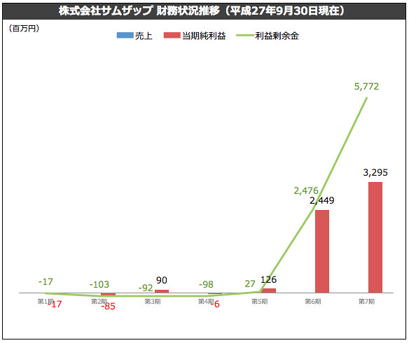 株式会社サムザップ 財務状況推移(平成27年9月30日現在)