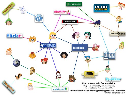 Content-Centric communities chart
