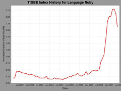 Ruby TIOBE stats by itself