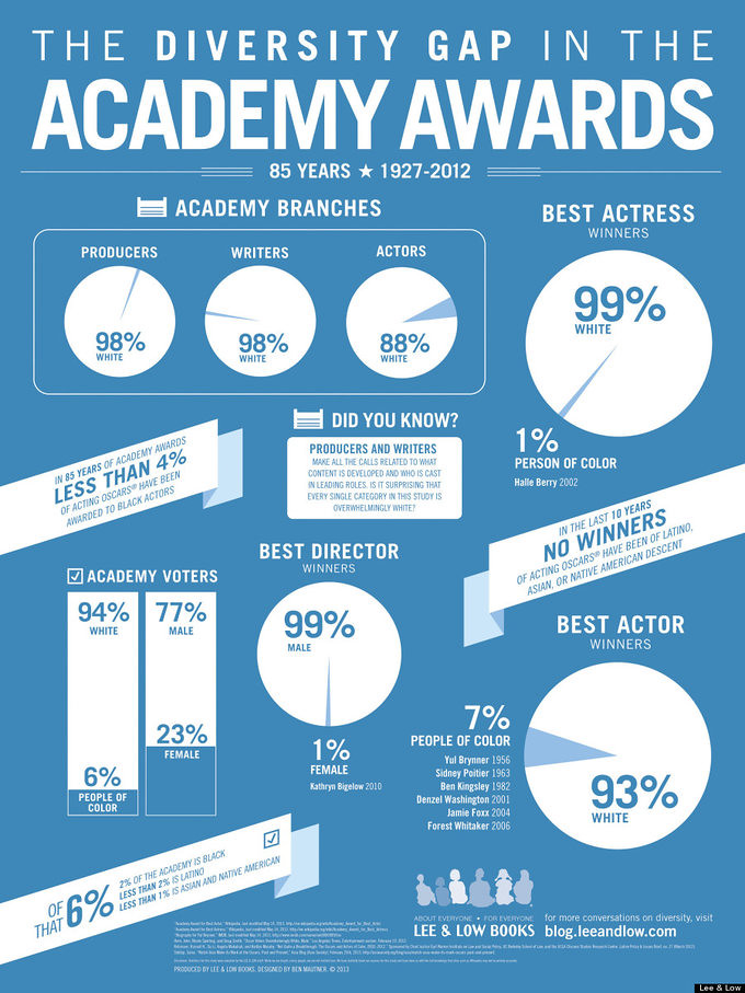 Academy Awards Diversity Infographic