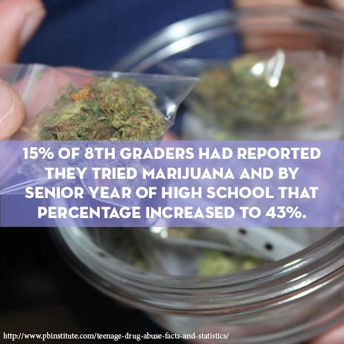 teen marijuana drug stat