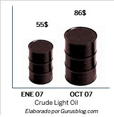 crude light oil