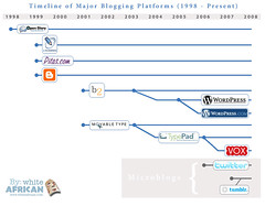 A Brief Timeline of Blogging Engines