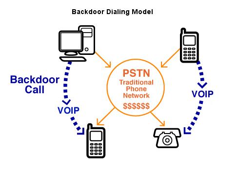 gizmo5 backdoor dialing