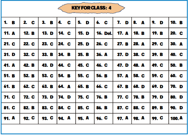 NSTSE Answer Key 2015 Image by AglaSem