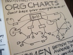 An Event Apart Chicago Sketchnotes: Org Charts