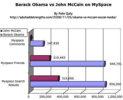Barack Obama vs John McCain on MySpace