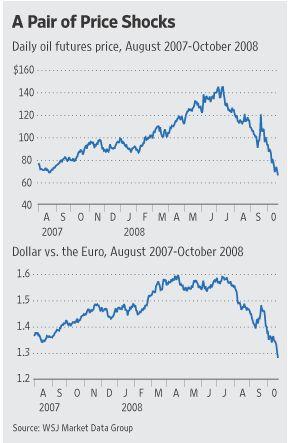 OilDollar