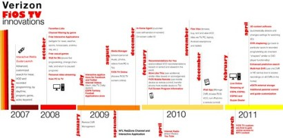 Timeline of Key FiOS TV Innovations