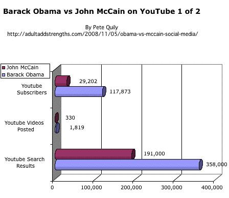 Barack Obama vs. John McCain on YouTube 1 of 2