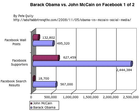 Barack Obama vs John McCain on Facebook 1 of 2