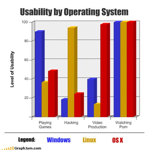 Usabilidad de los sistemas operativos