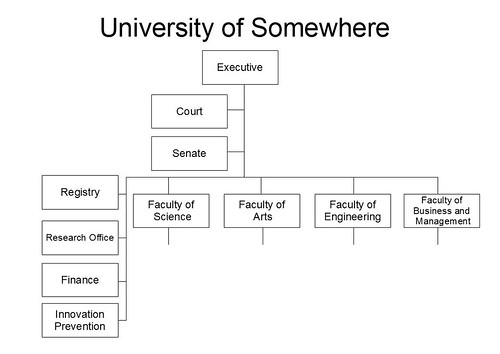 University Org Chart: Dept of Innovation Prevention