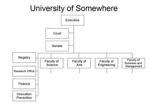 University Org Chart: Dept of Innovation Prevention