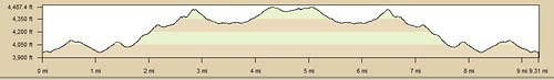 Wilson Peak Trail Elevation Profile--Anza Borrego State Park