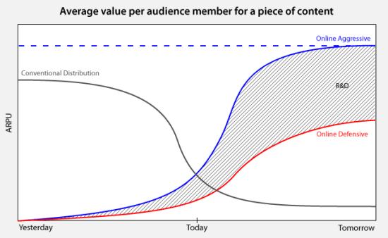ARPU Graph