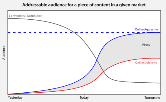 Audience Graph