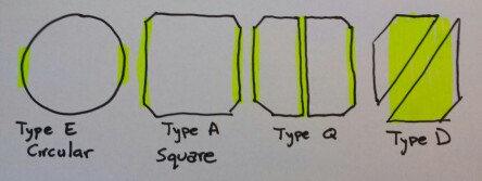 traffic light inductive loops types