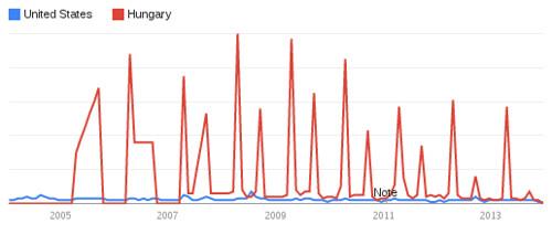 Google Trends: Critical Mass, etc