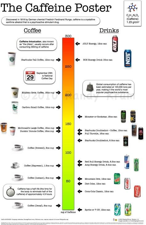 Кофеин - инфографика