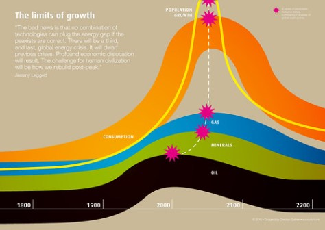 Limits of growth