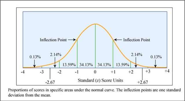 Normal Curve and Z Scores