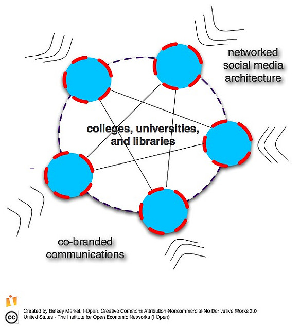 A Network of Civic Forums