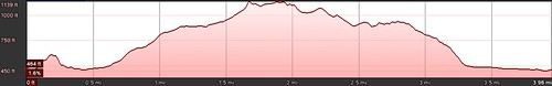 Santiago Oaks Inner Park Loop to Robbers Roost Elevation Profile