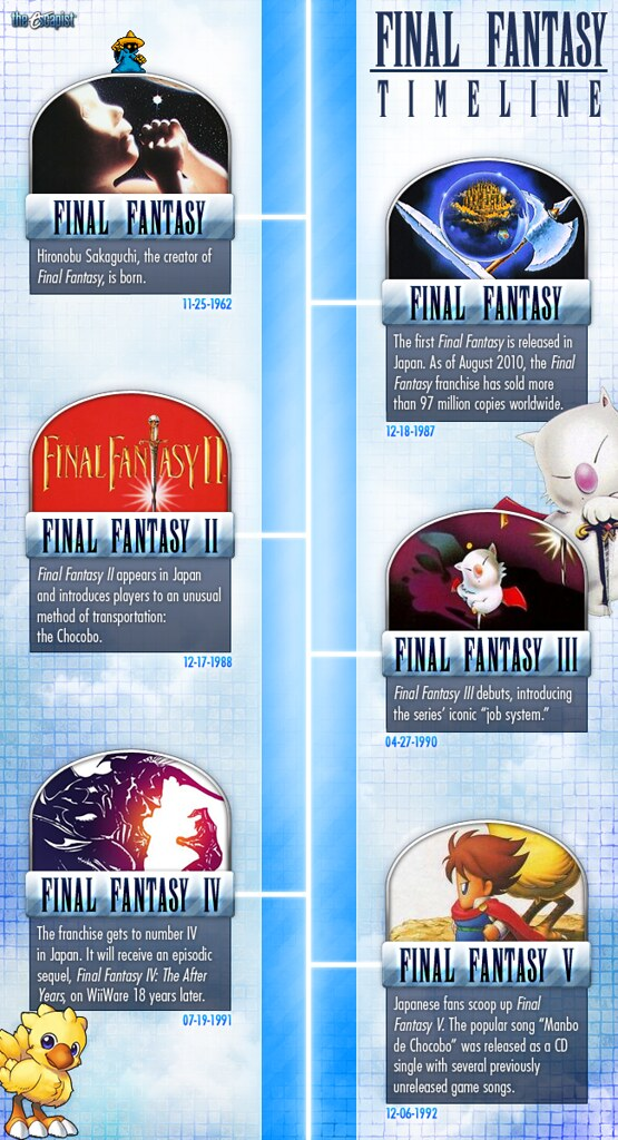 finalfantasy timeline 1