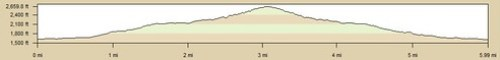 Iron Mountain Elevation Profile