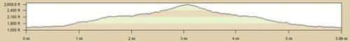 Iron Mountain Elevation Profile