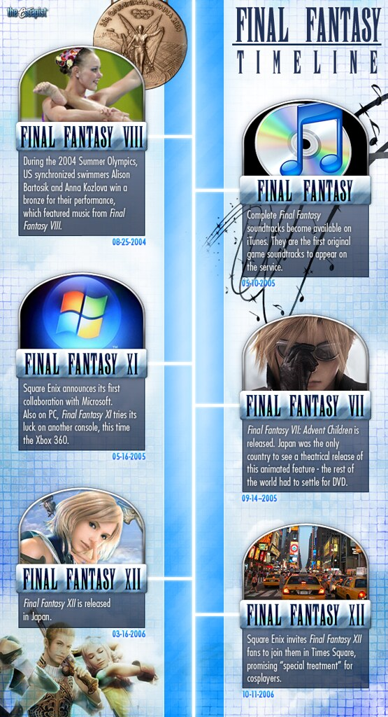 finalfantasy timeline 4