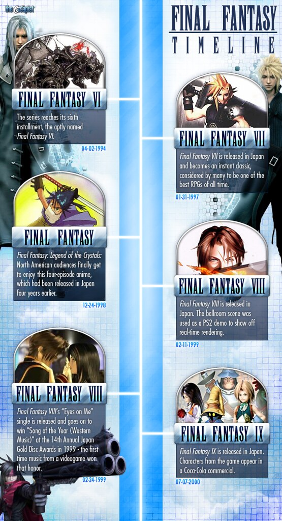 finalfantasy timeline 2