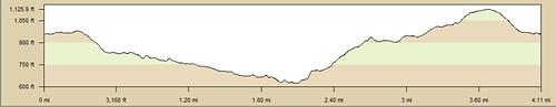Chino Hills Sunset Hike Loop Elevation Chart