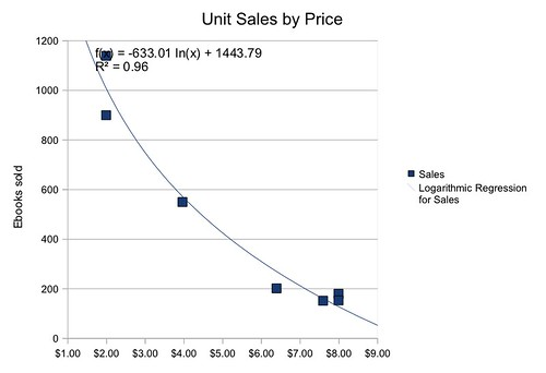 Konrath Data Ebook Sales Curve
