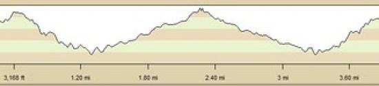 Sturdevant Falls Elevation Profile