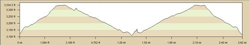 Pictographs and Smuggler's Cyn Elevation Profile