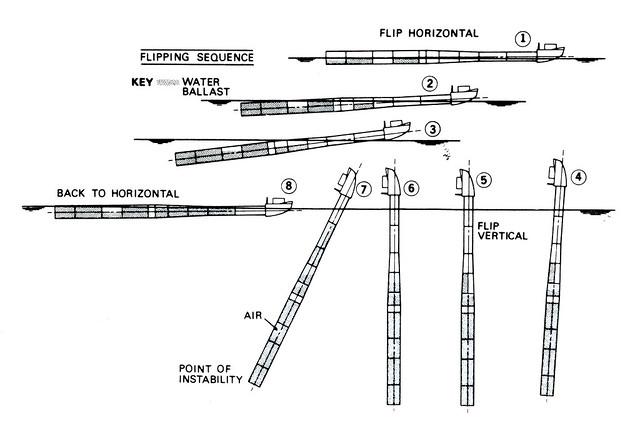 FLIP flipping sequence diagram